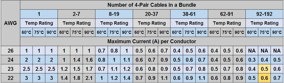 Do i need an lp rated cable network infrastructure blog as an example the maximum ampacity of one 24 awg category 5e conductor mechanically rated to 60 c and contained within a bundle of 62 91 cables greentooth Image collections