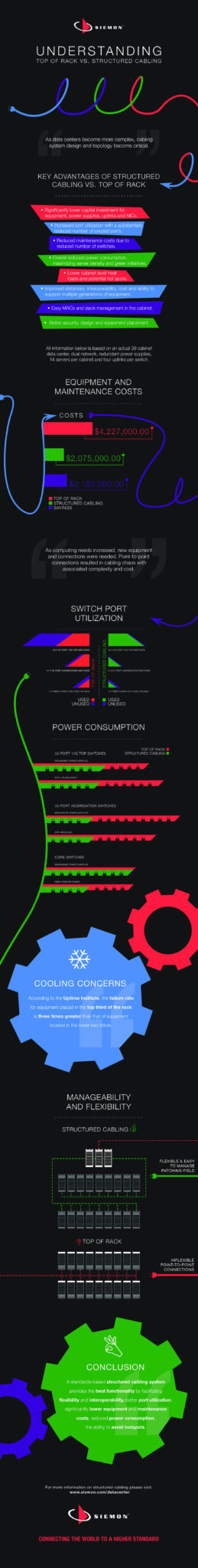 Infographic TOR versus Structured Cabling